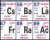 Periodic Table Symbols Song